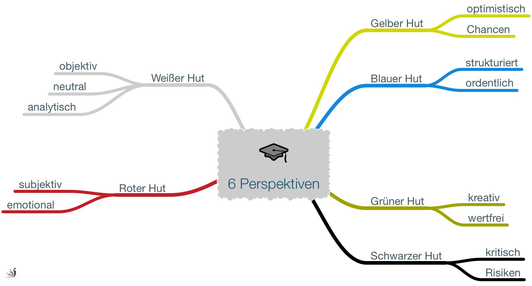Kreativitätstechniken: 6 Perspektiven
