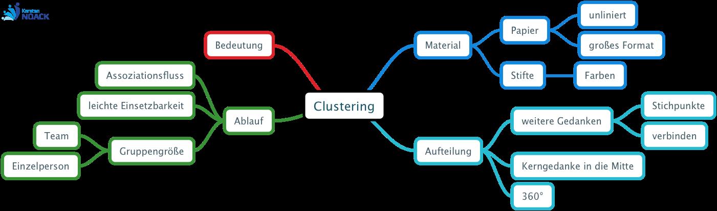 Clustering - Karsten Noack Coaching & Training Berlin