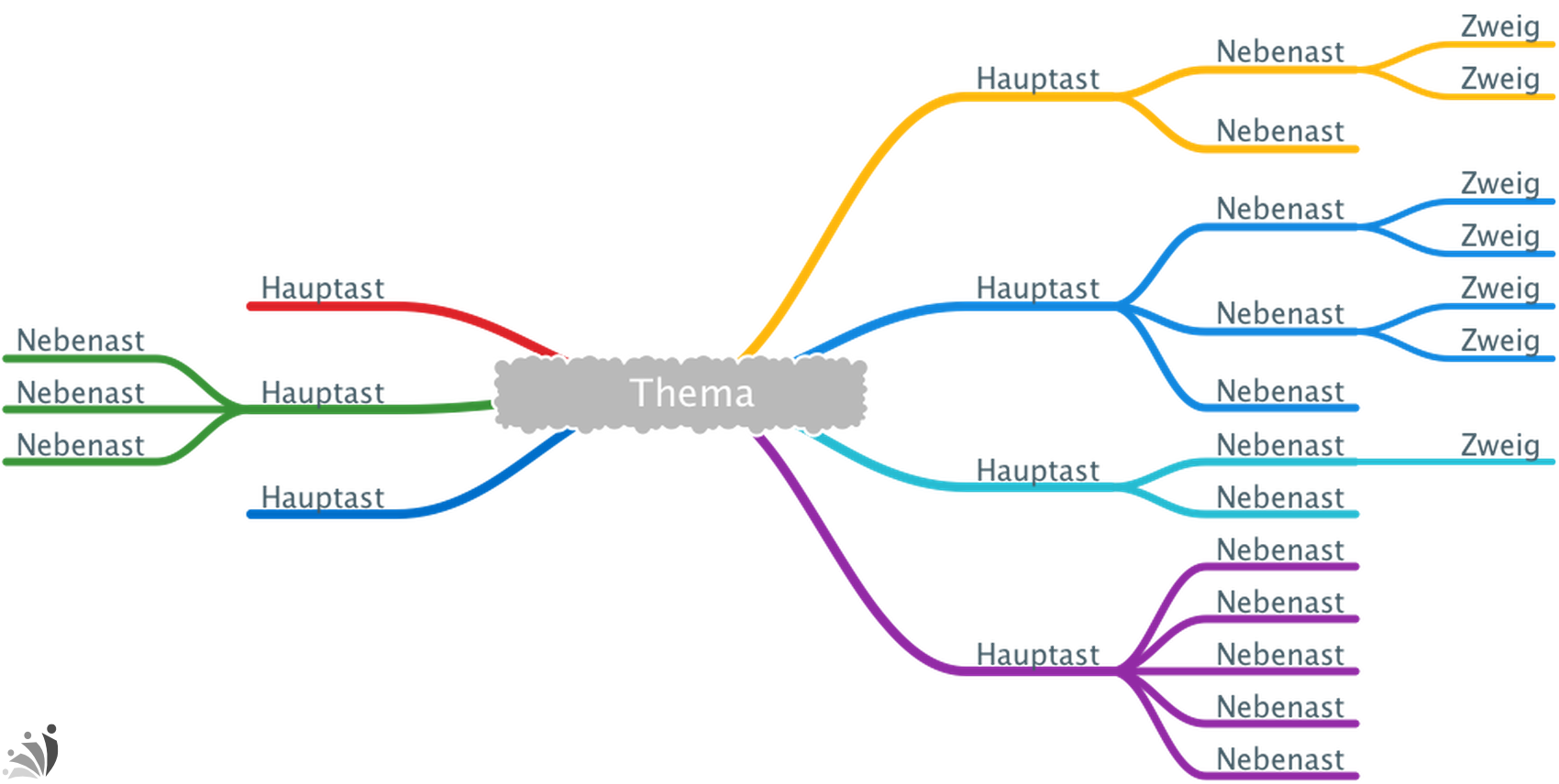 Aufbau Mind Map - Karsten Noack