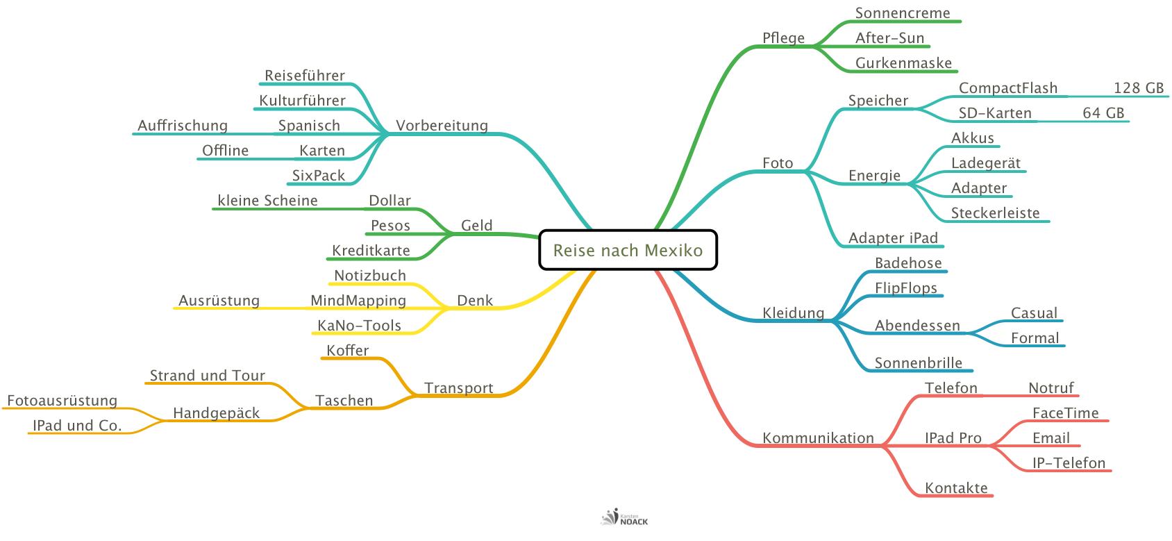 Entwurf Mind Map Reisevorbereitung - Karsten Noack