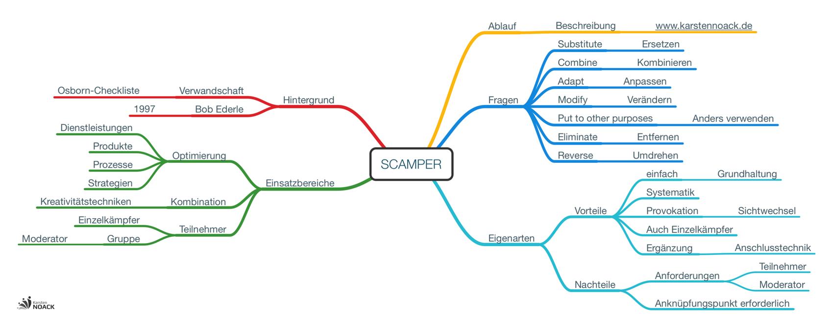 Kreativitätstechnik Scamper - Karsten Noack Training & Coaching Berlin