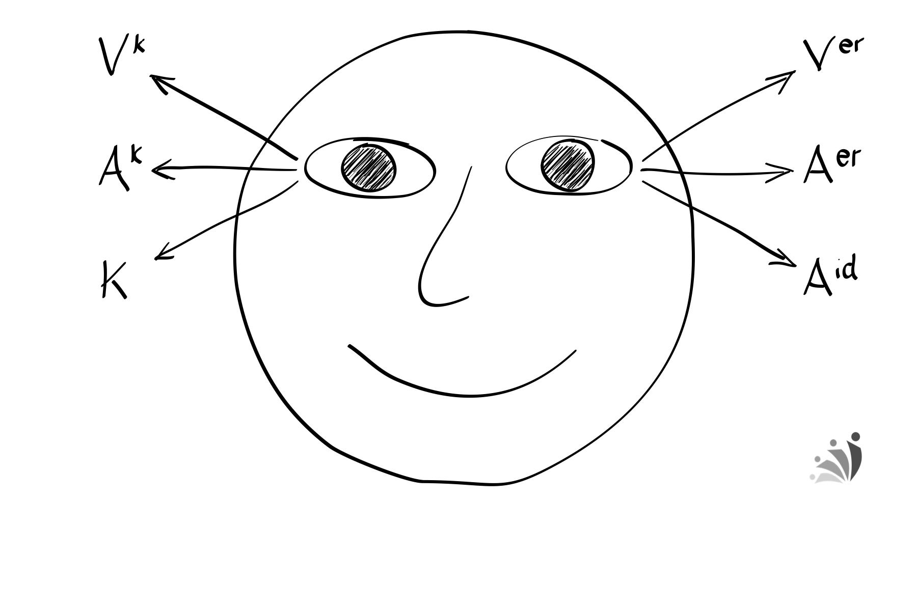 Augenzugangshinweise