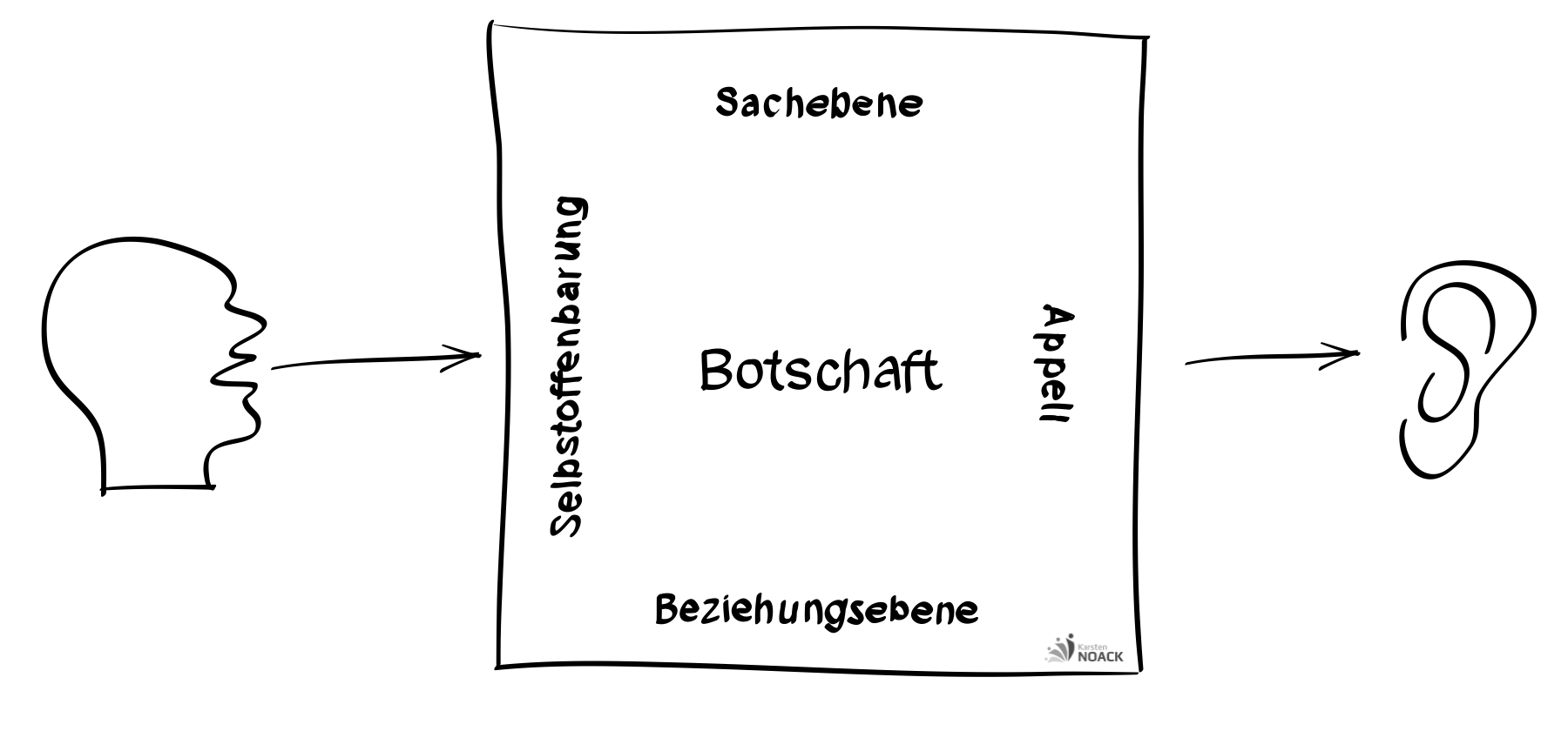Ebenen der Kommunikation - Modell der vier Seiten