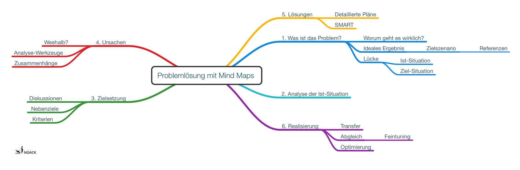 Schritt für Schritt zur Problemlösung mit Mind Maps