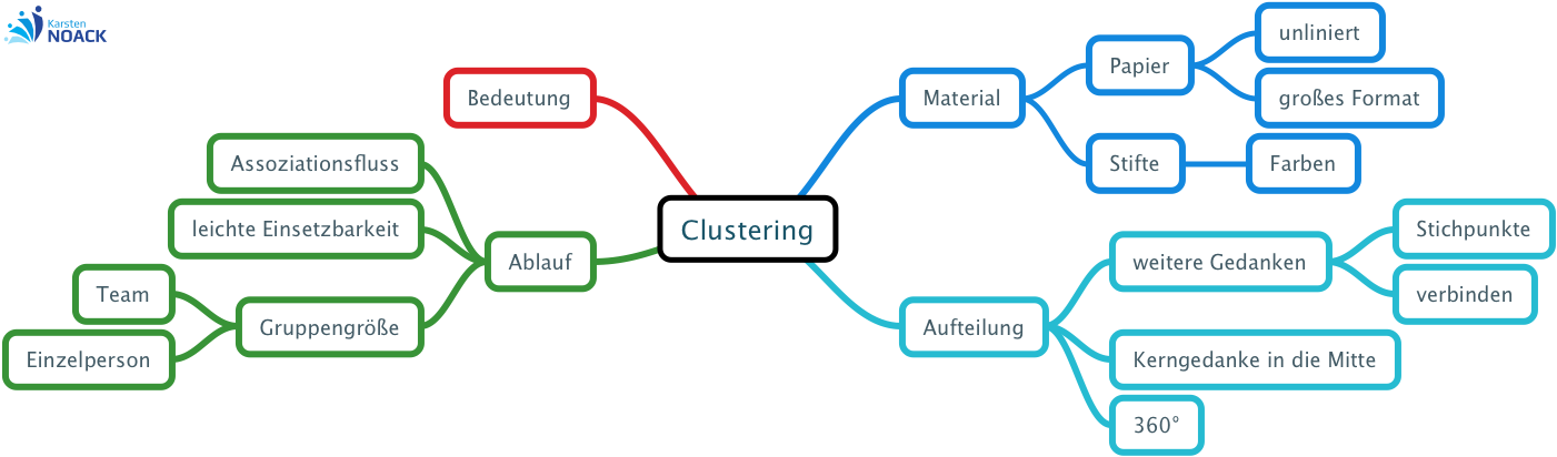Clustering - Karsten Noack Coaching & Training Berlin
