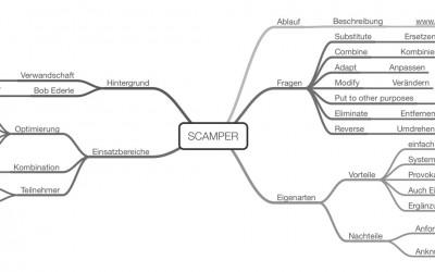 Kreativitätstechnik SCAMPER