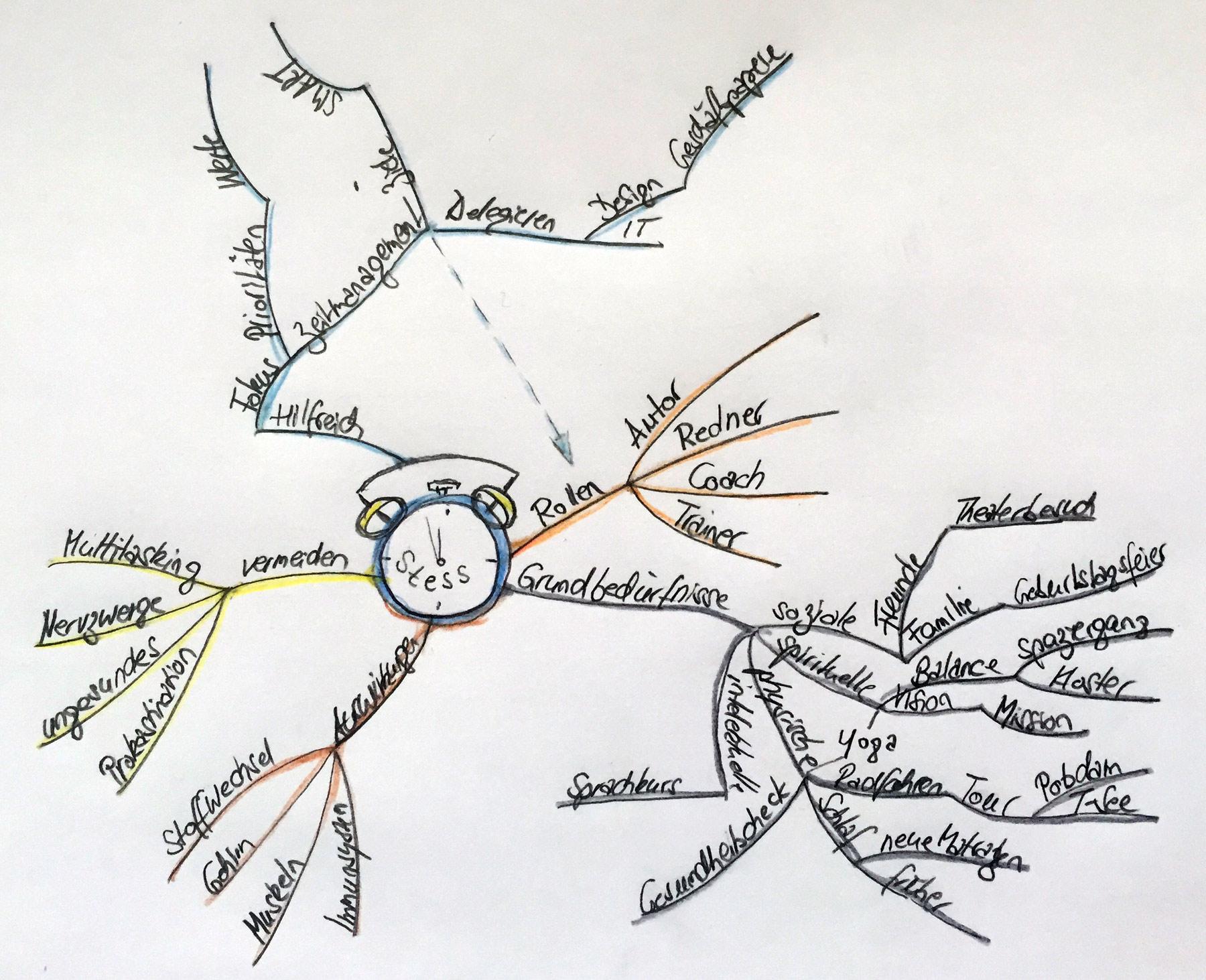 stRess ... 5 Minuten Grundgerüst Stressmanagement mit Mind Maps - Karsten Noack Coaching & Training Berlin