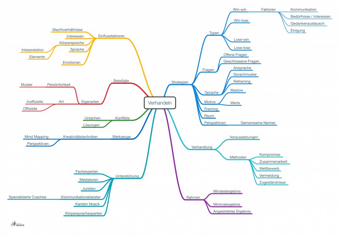 Verhandlungsvorbereitung mit Mind Mapping
