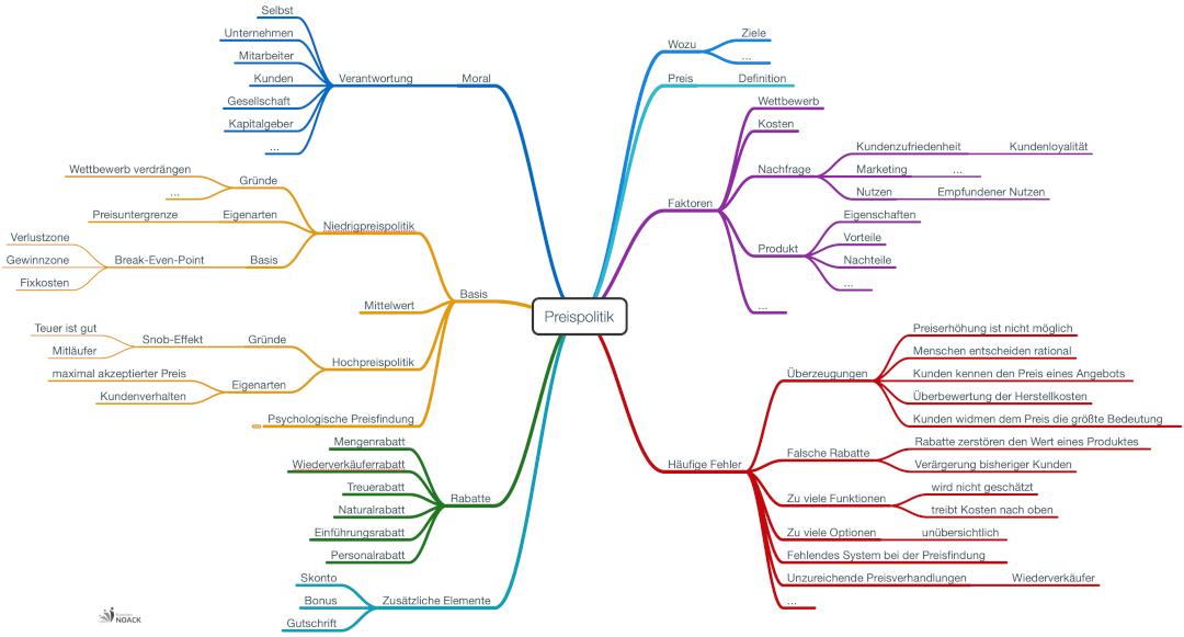 Mind Map Preispolitik Preisfindung