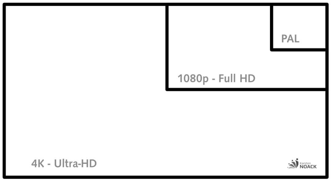 4K oder HD